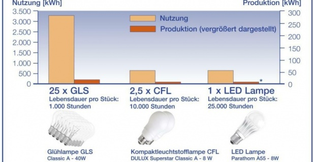 Die neueste LED-Lampengeneration (Parathom Classic A55 mit Golden Dragon Plus...