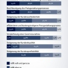 Thumbnail-Foto: Studie der TU Chemnitz zeigt: Intelligentes Pricing gilt als...