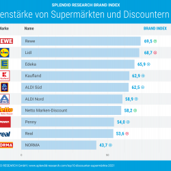 Thumbnail-Foto: Top 10-Ranking: Supermärkte und Discounter