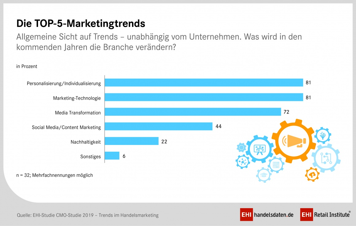Balkendiagramm über die Top-5-Marketingstrends
